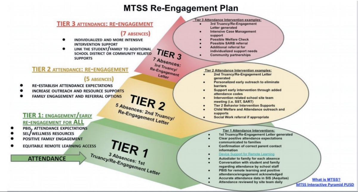 MTSS Re-Engagement Process