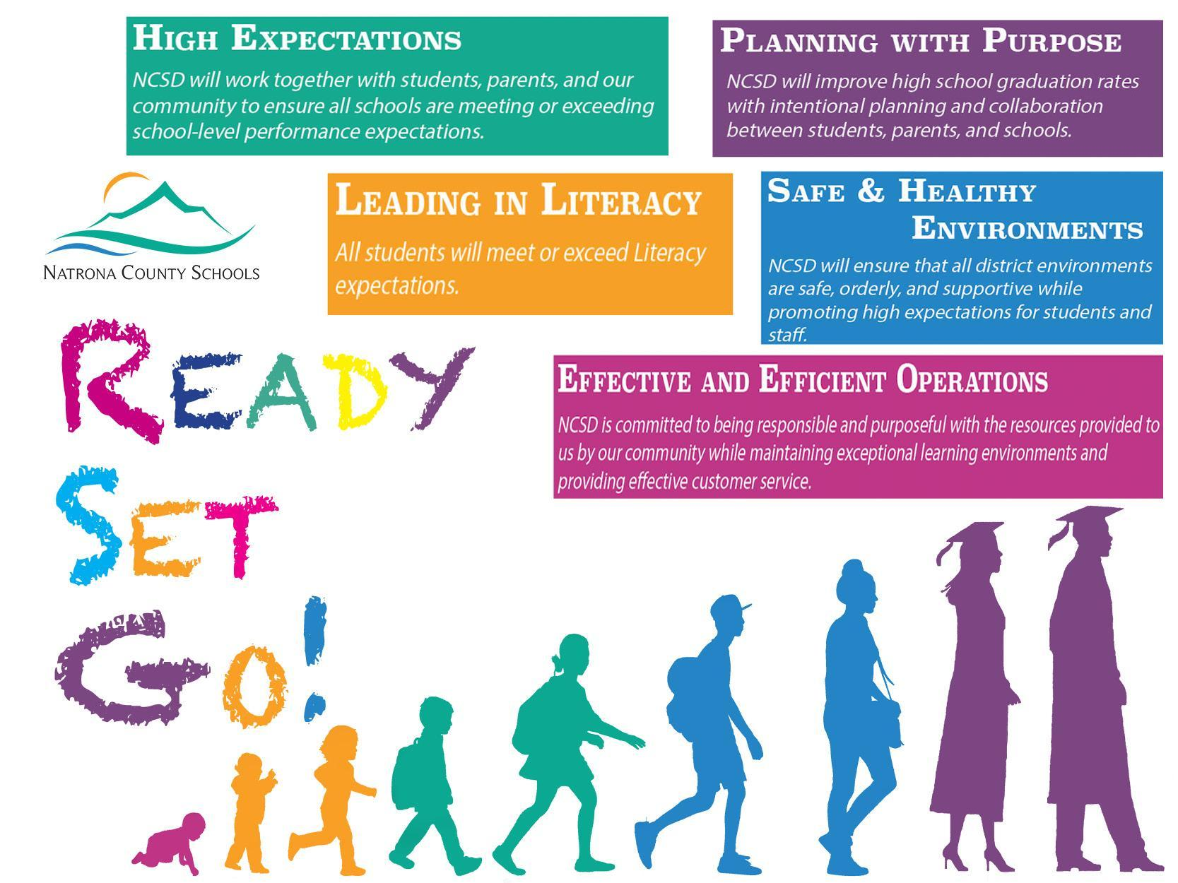 District Strategic Plan graphic