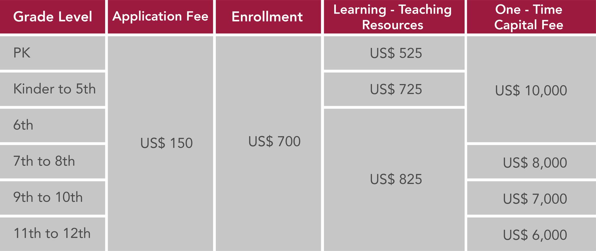 Boston School International Enrollment Fees
