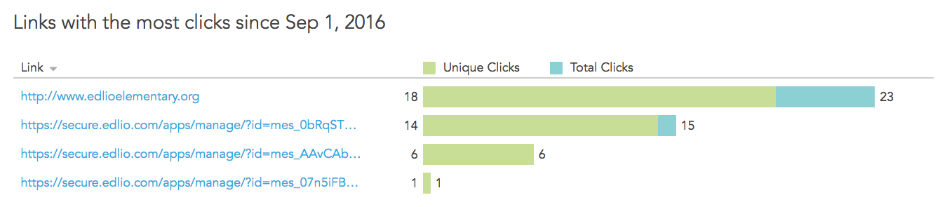 unique clicks and total clicks per link in the email