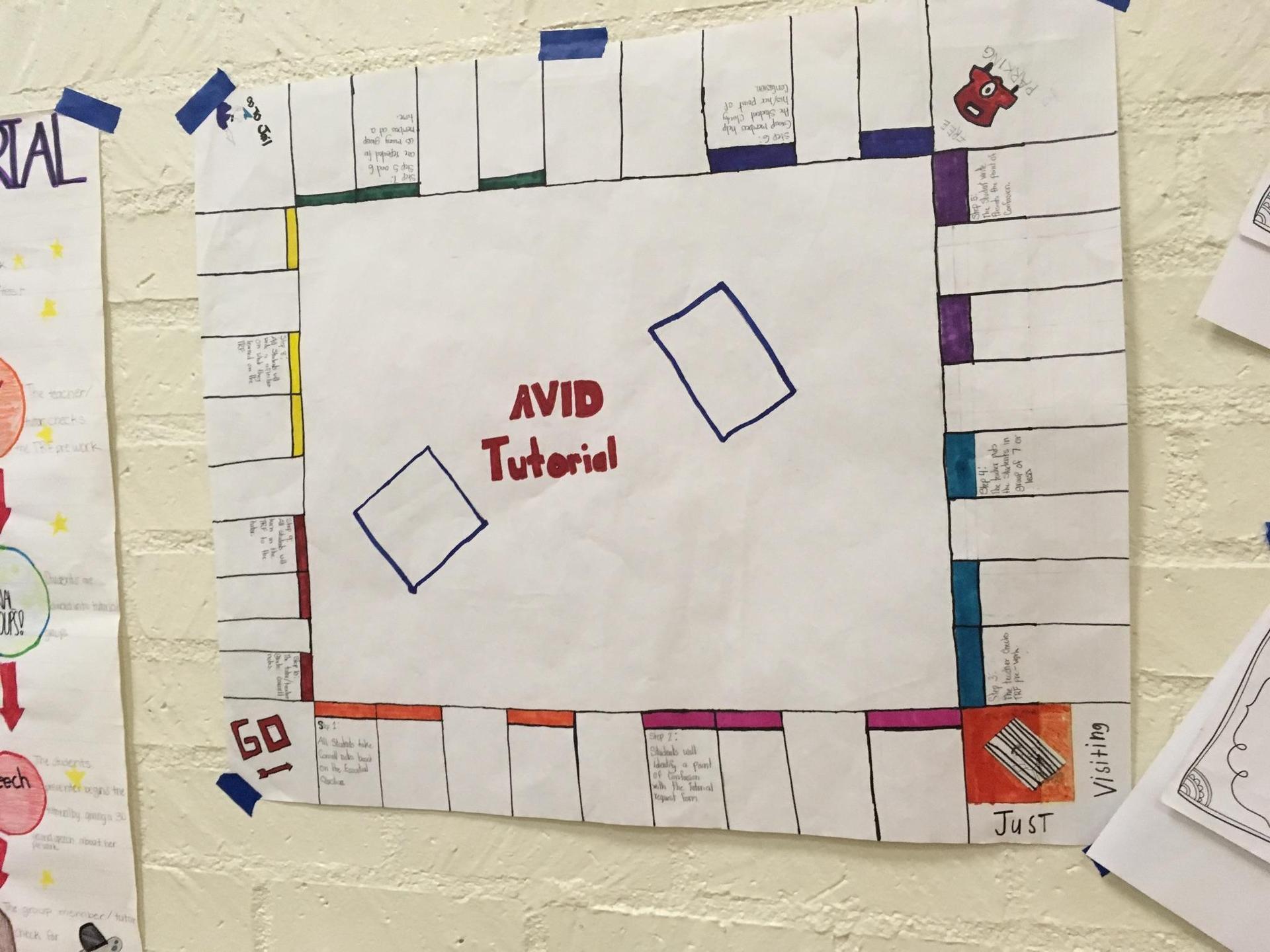 Map of AVID Tutorial space