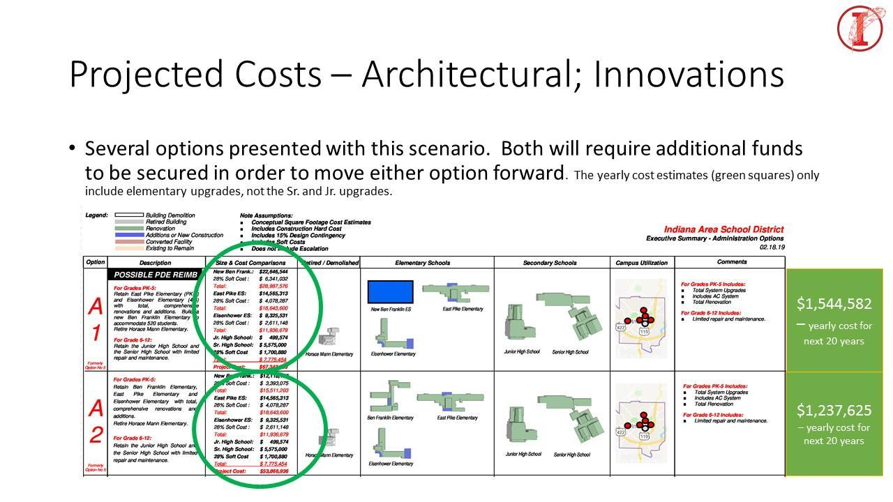 Projected costs associated with a new building
