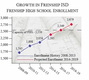 graph showing growth of FHS