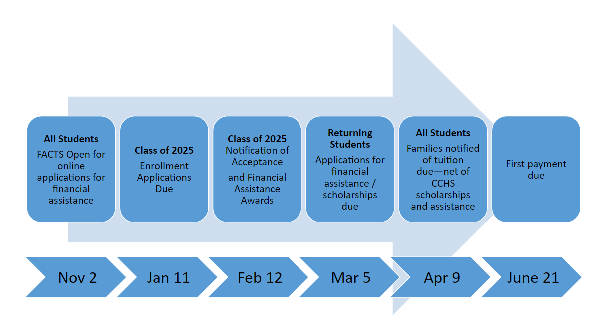 tuition timeline