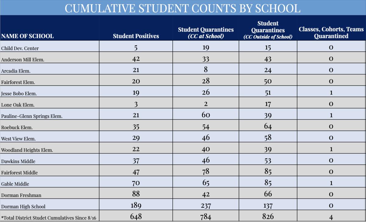 Student cumulative
