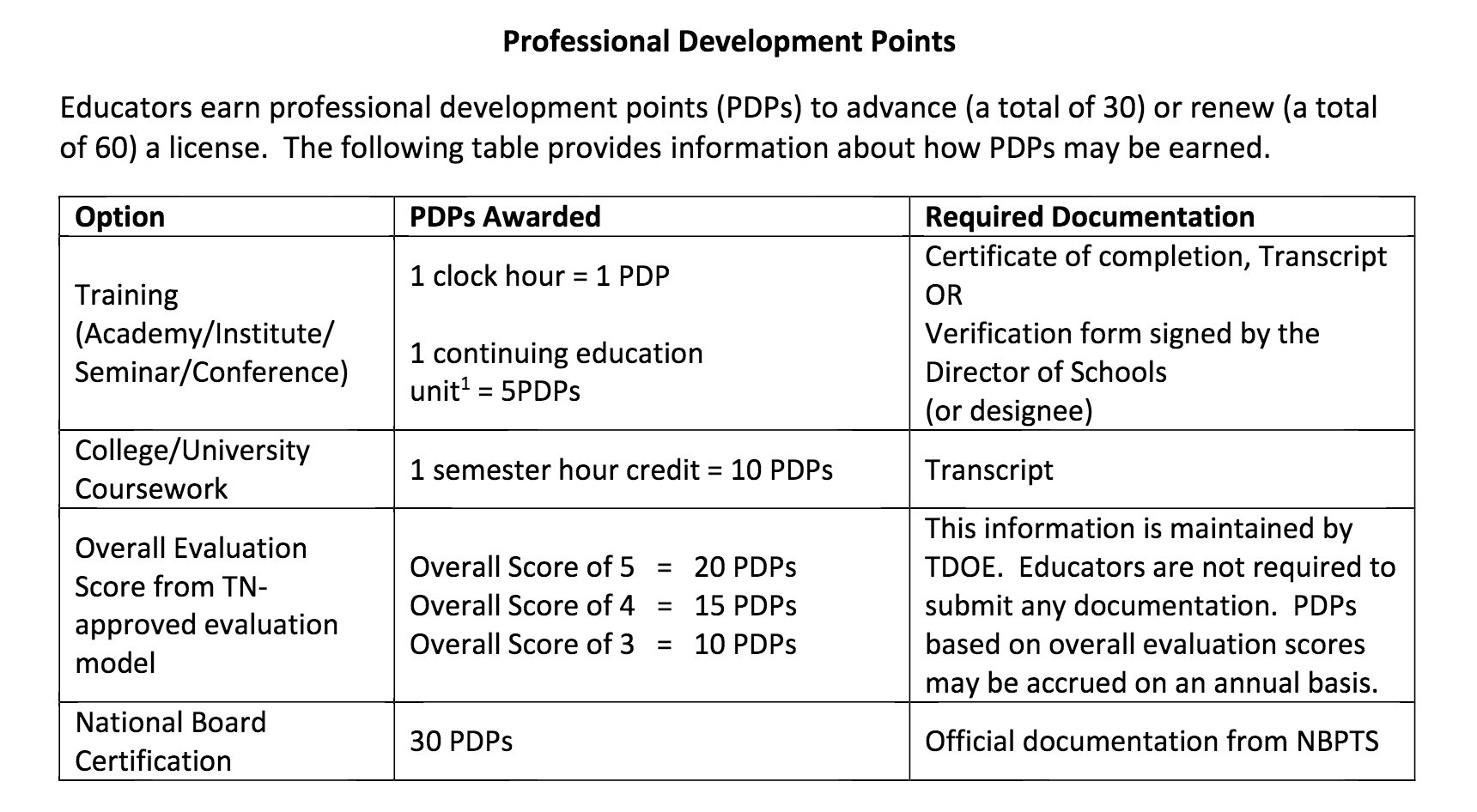 Licensure Human Resources Bartlett City Schools