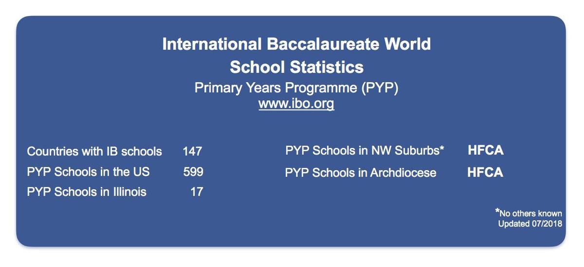 What is International Baccalaureate? – International
