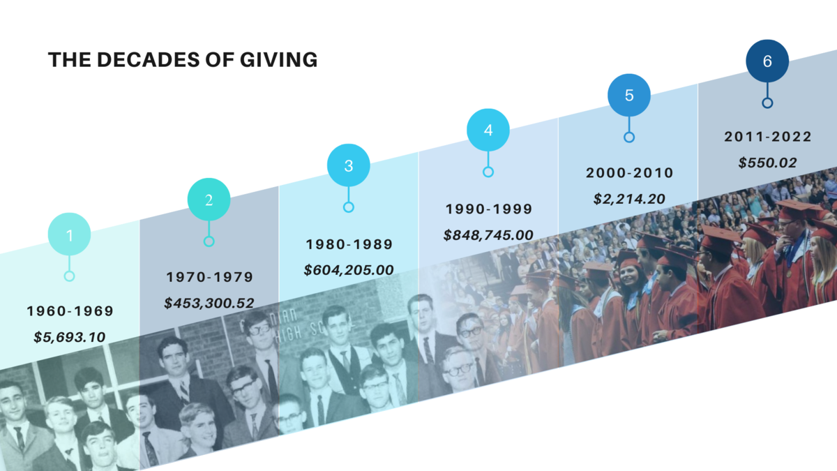 Decade of Giving