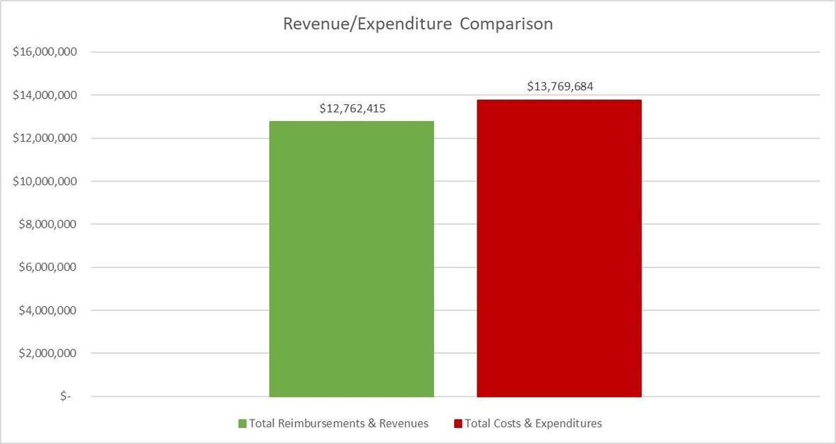 chart showing comparison of revenue and expenditures