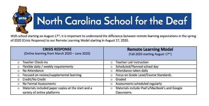 Remote Learning Comparison Chart
