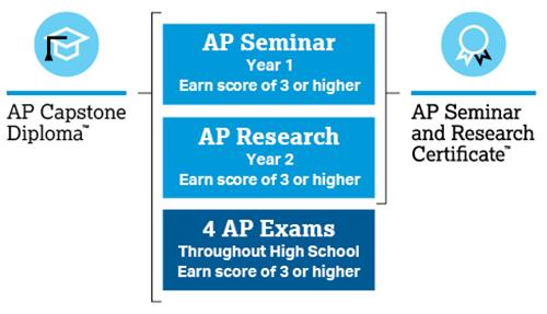 AP Capstone Diploma Featured Photo
