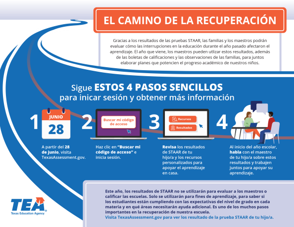 graphic describes how to access staar results in spanish