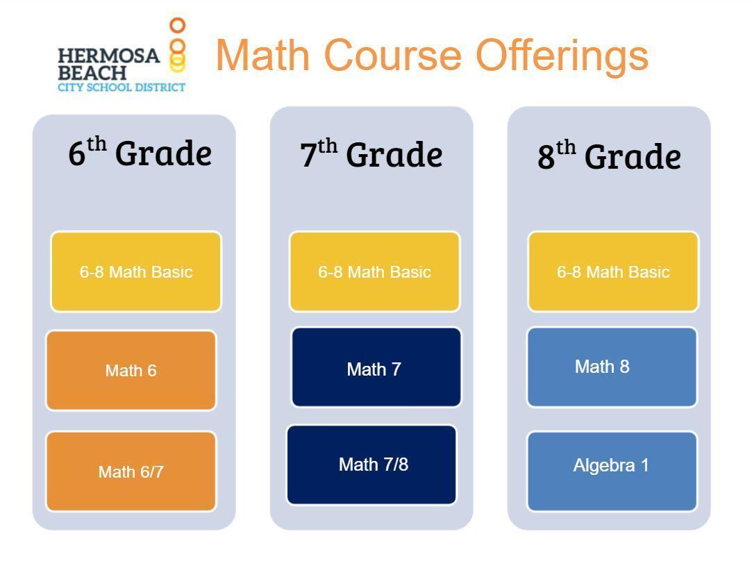 math offerings
