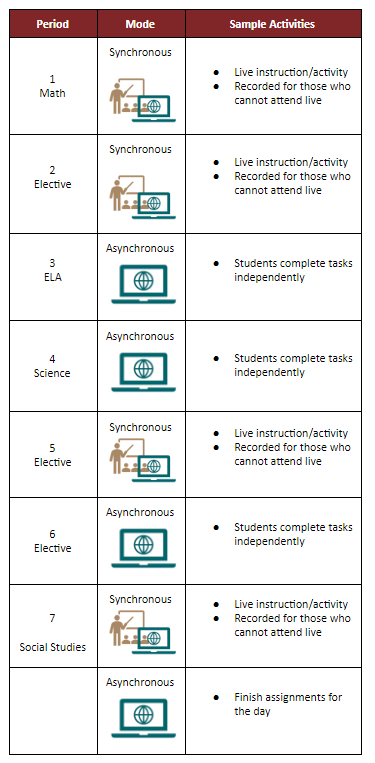 Sample Schedule for Secondary students
