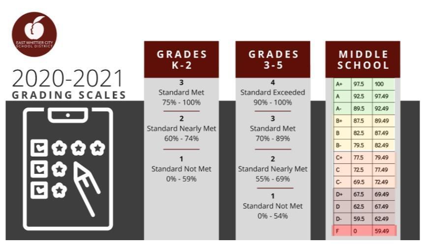 Grading Scales
