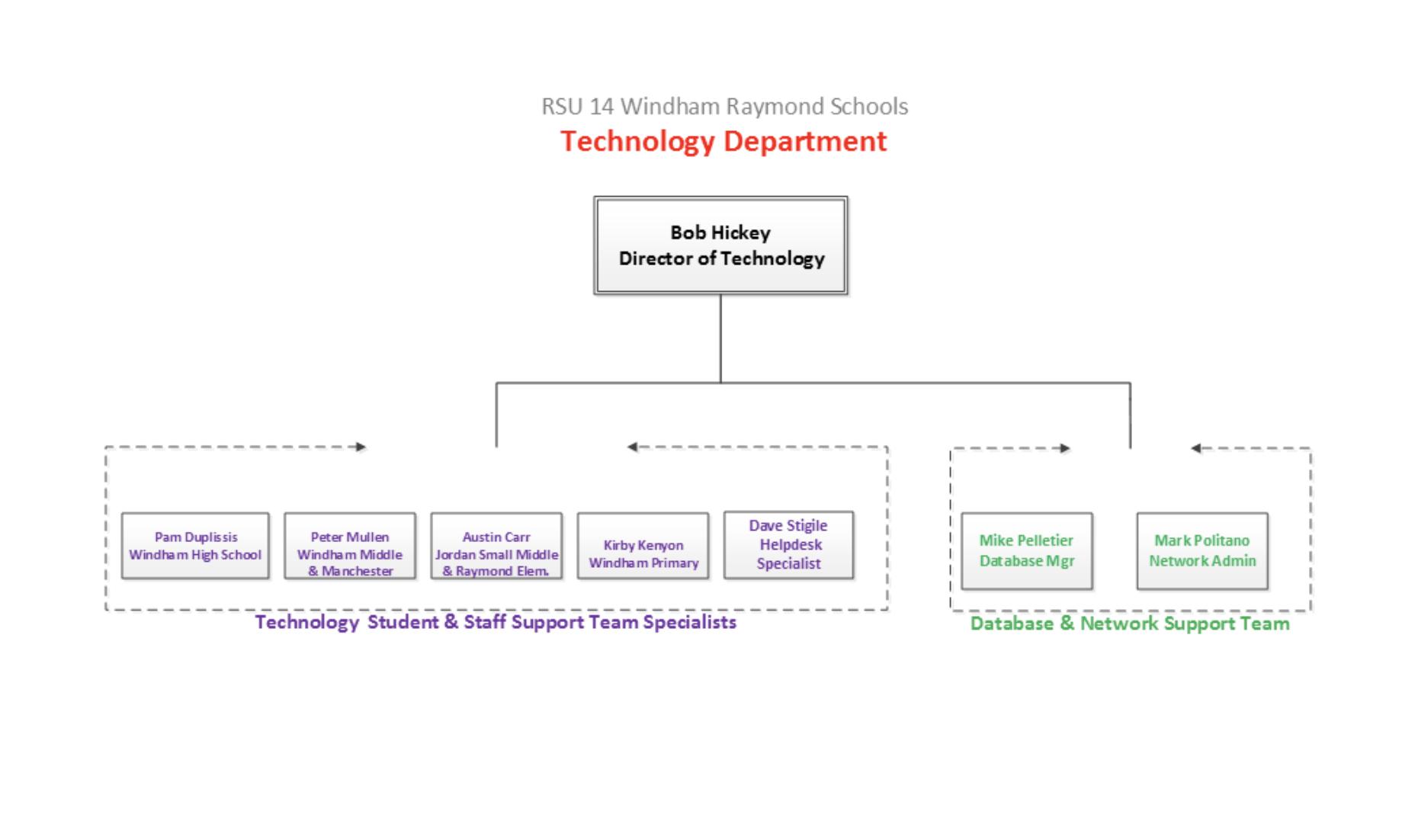 Tech flow chart