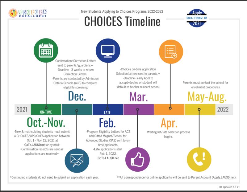 Choices Time Line (Opciones Cronología) Featured Photo