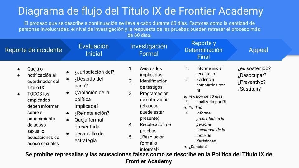En Espanol - diagrama de flujo