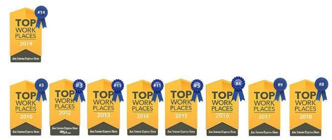 Picture showing Top Workplace Awards digital badges for 2010, and 2012-2019