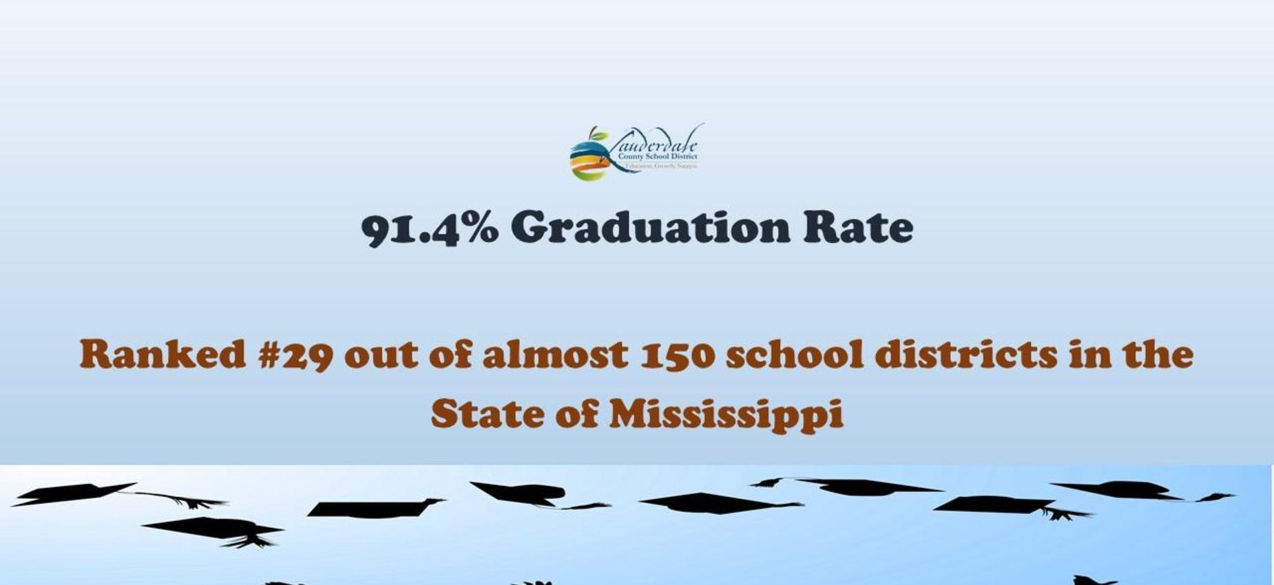 Graduation Rate Graphic