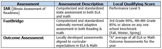 Advanced/Honors Criteria