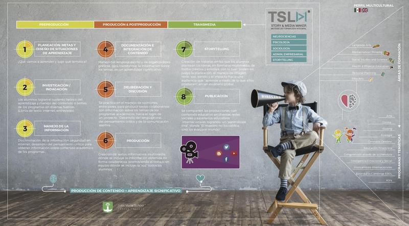 Información importante sobre nuestro Modelo Educativo TSLM Story & Media Maker Featured Photo