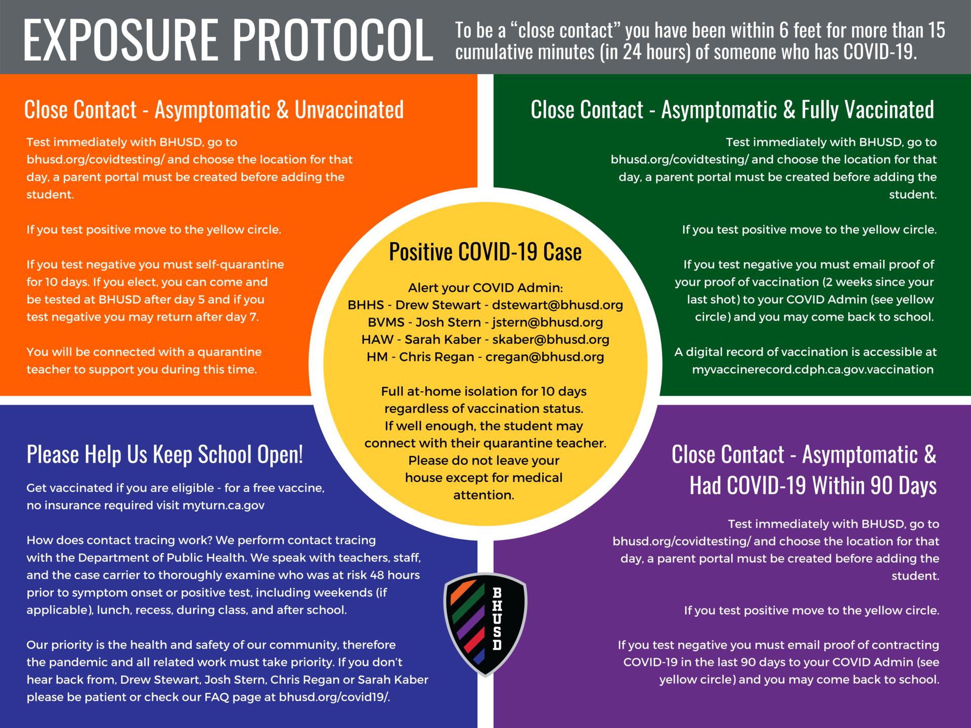 Exposure Protocol