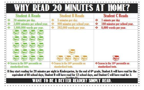 chart about the importance of reading