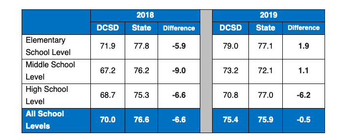 2019 CCRPI district and state average scores