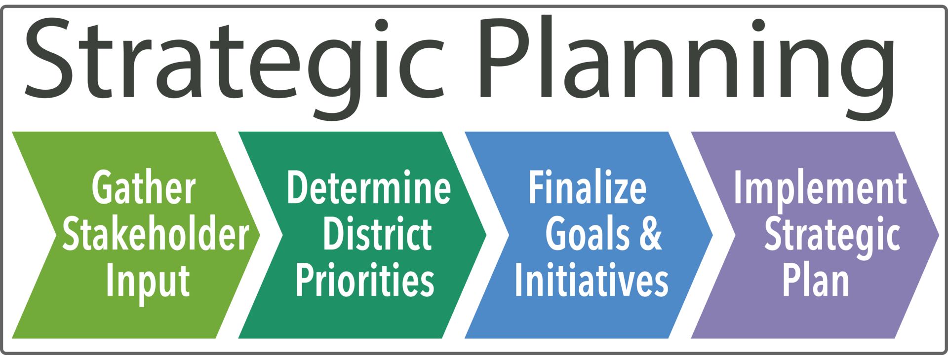 Strategic Planning flow chart graphic