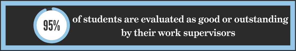 95% of students are evaluated as good or outstanding by their work supervisors