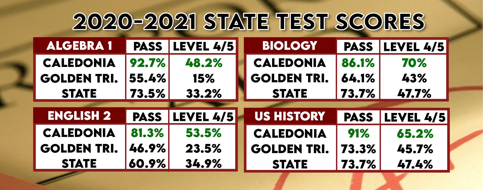 Test Scores