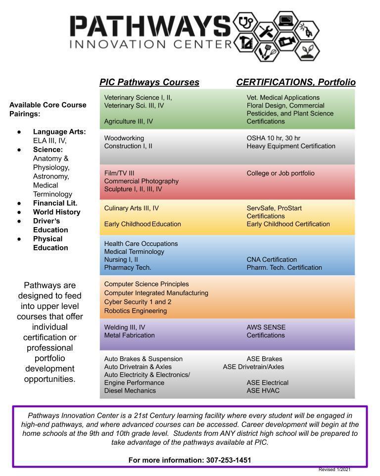 Pathway Innovation Center programs graphic