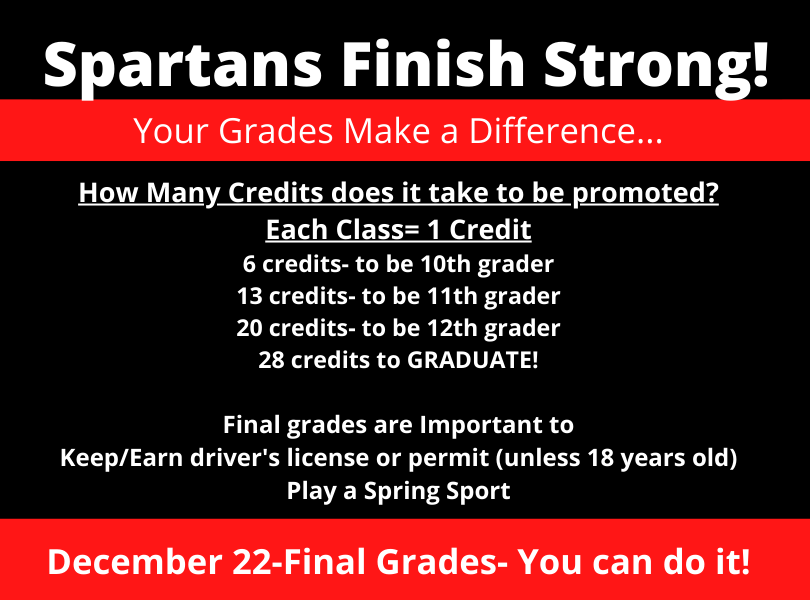 How many credits does it take to be promoted? 6 credits = sophomore, 13 = junior, 20 = senior, 28 needed to graduate! Final grades are important to keep/earn driver's license or permit & to play a spring sport. December 22 - final fall semester grades - you can do it!