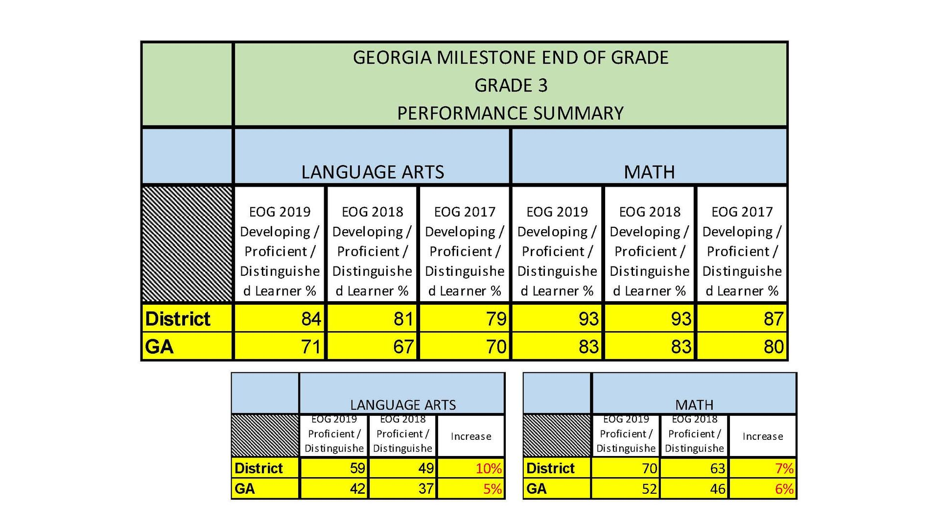 Table of GMAS Results