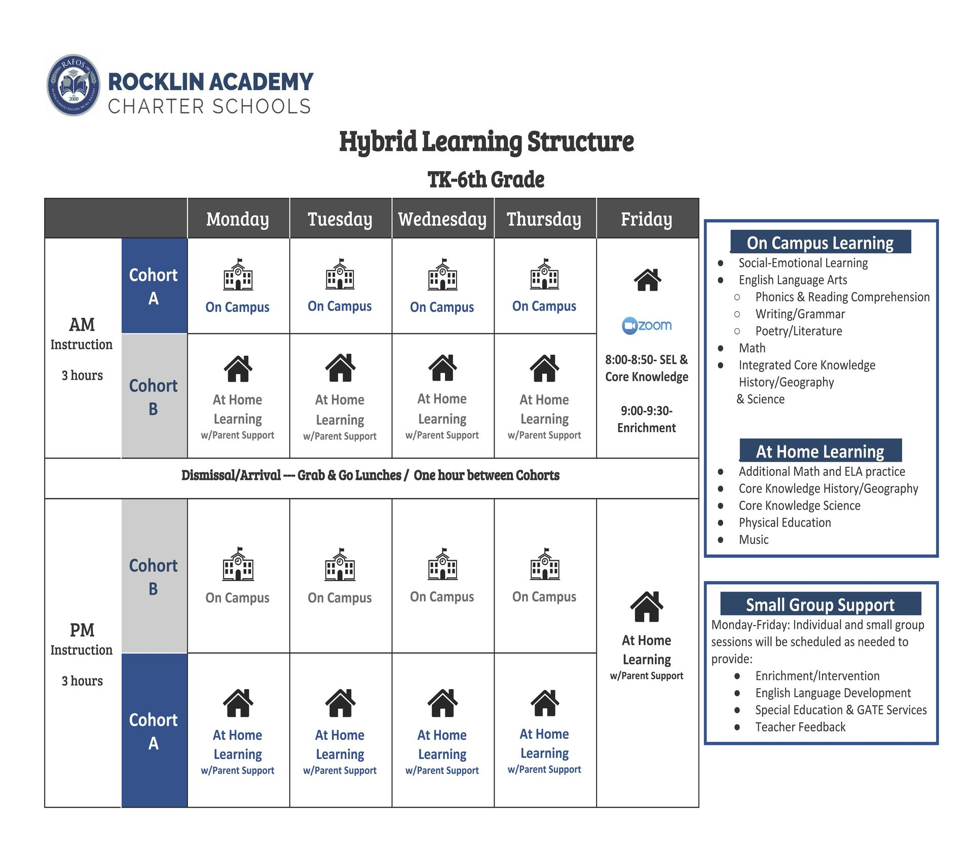 Hybrid Learning Structure