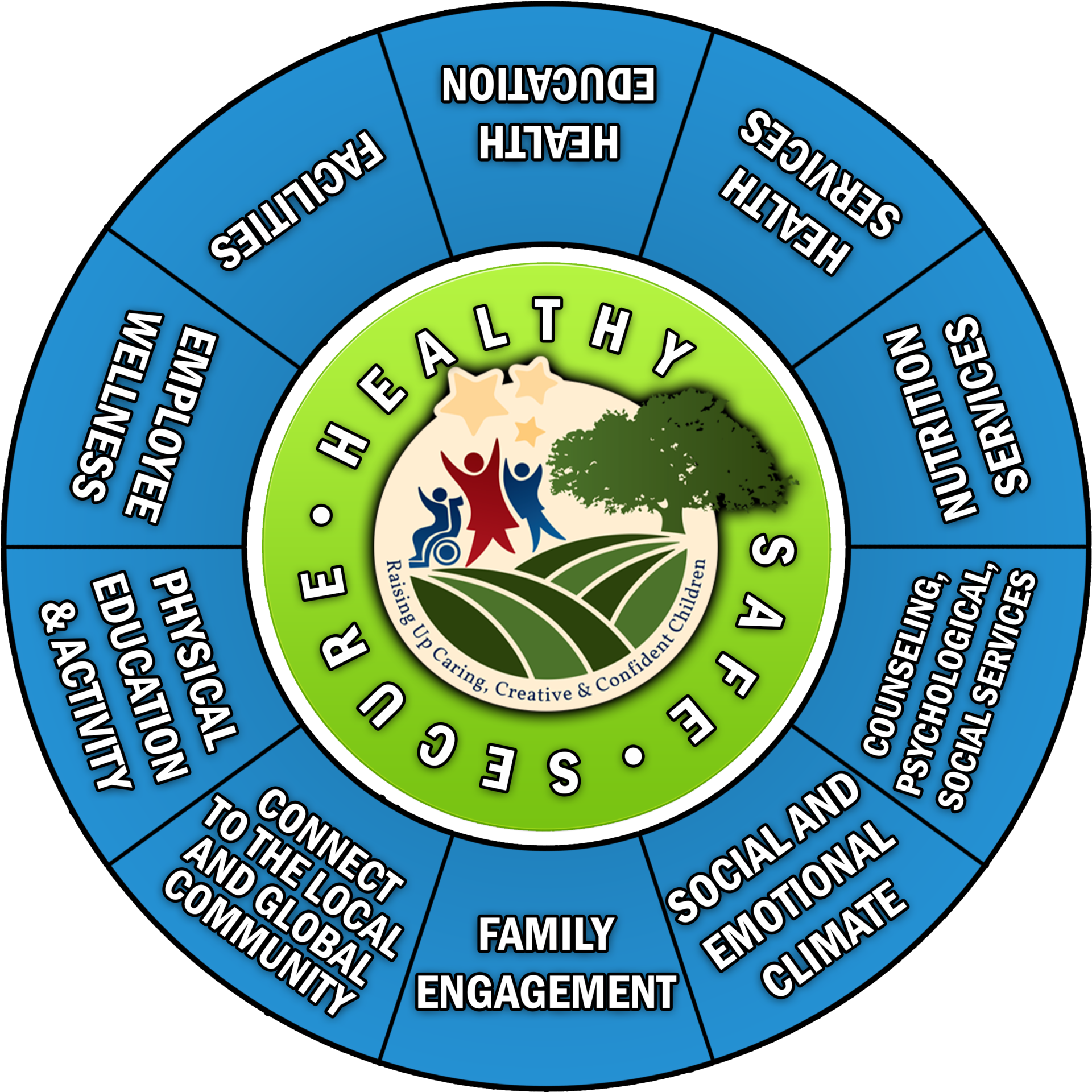 wheel of well being