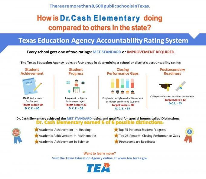 Dr. Cash Elementary TEA Accountability Rating System 6 Distinctions
