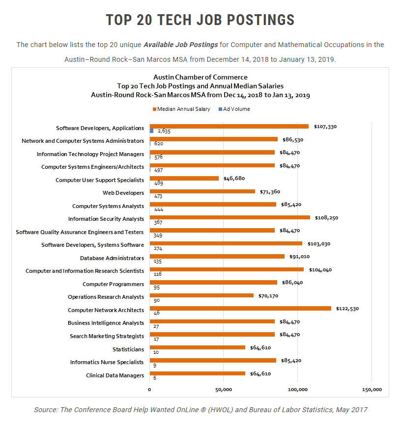 Stem Career Pathways Research: STEM Endorsements And Career Pathways