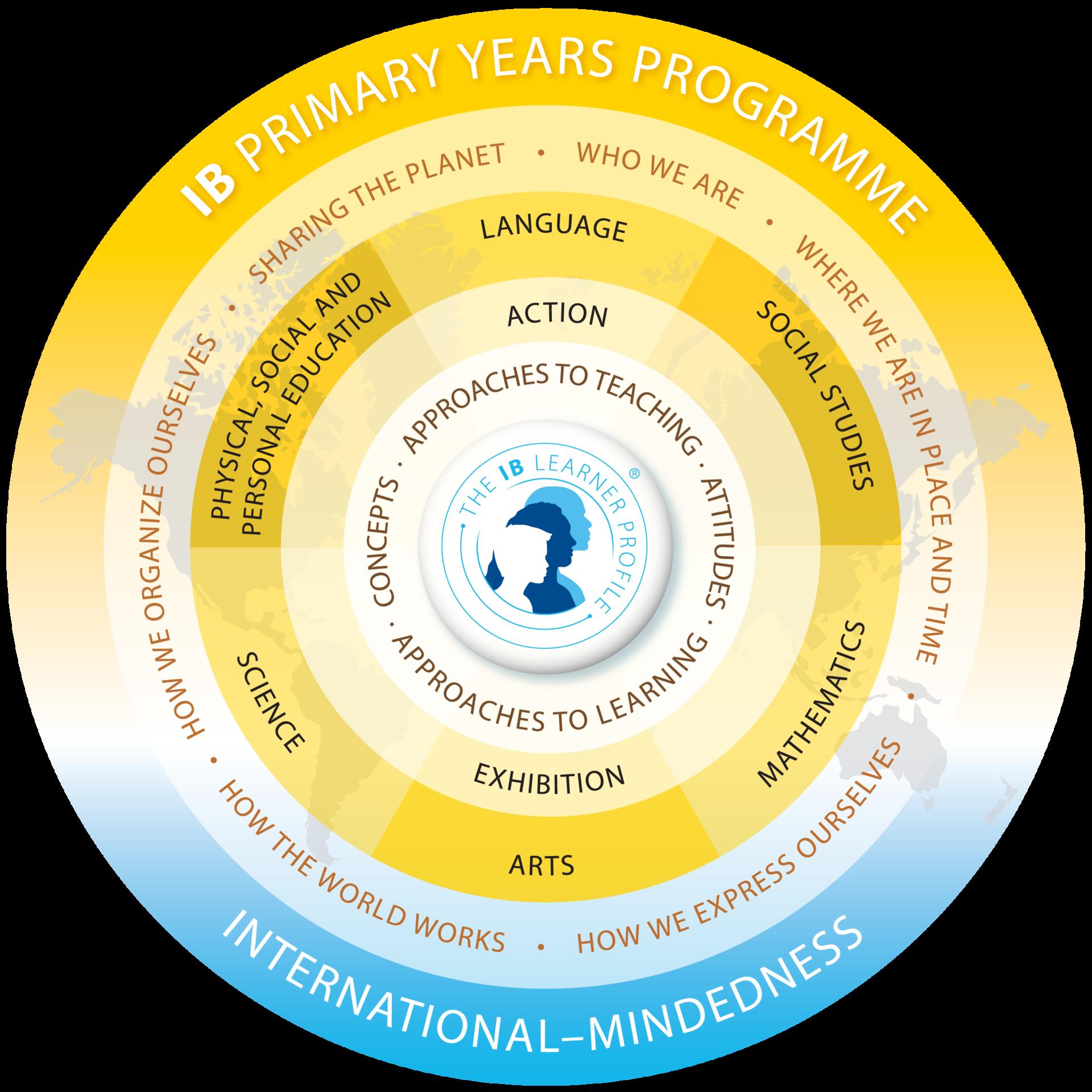 PYP Program Model