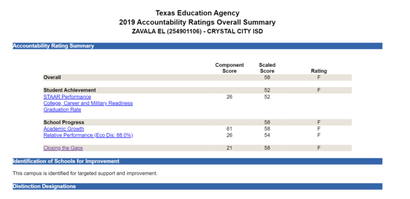 2019-2020 School Accountability Rating Featured Photo