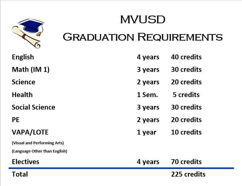 MVUSD Graduation Requirements