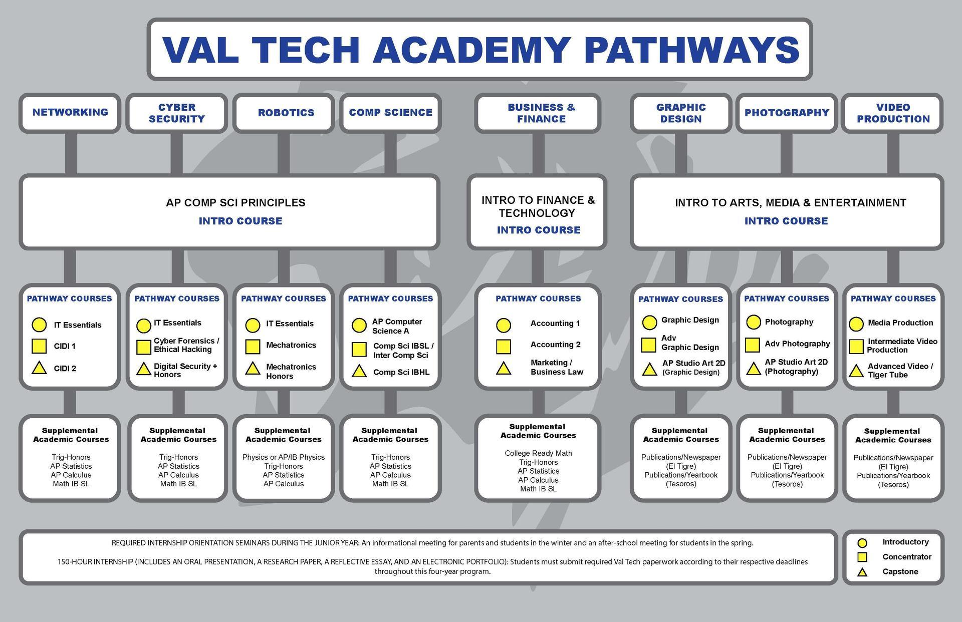 Val Tech Pathways