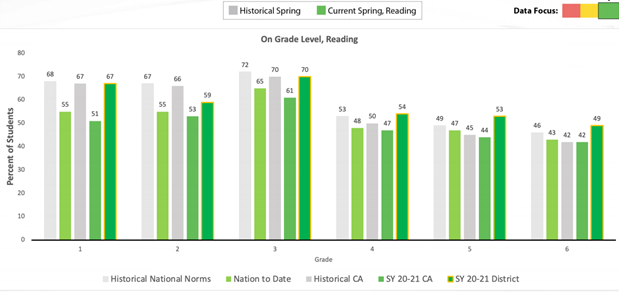 Reading iReady results showing Centralia outranking the state and national norms