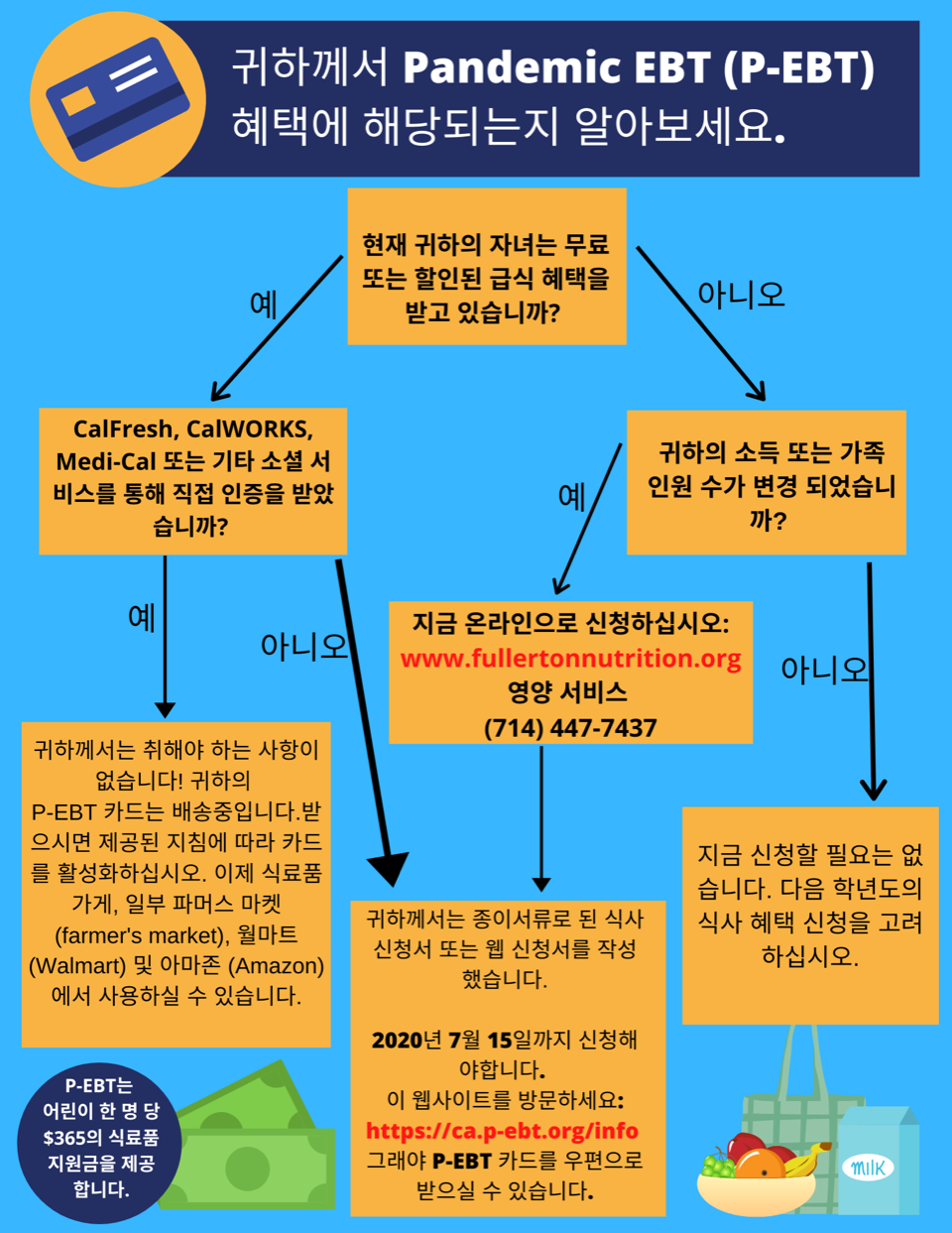 Pandemic EBT Infographic - Korean