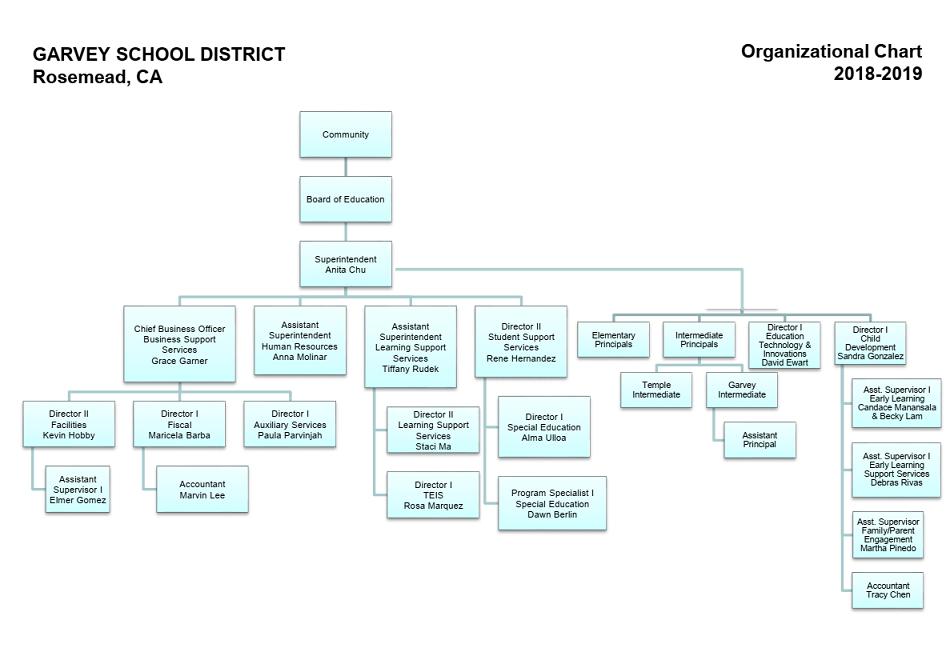 Garvey School District Organizational Chart (2018-19)