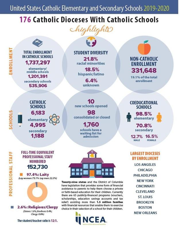 Catholic Schools Infographic - Click for Details Featured Photo