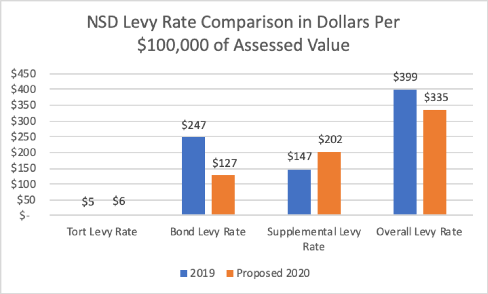 Bar chart showing current and proposed levy rates.
