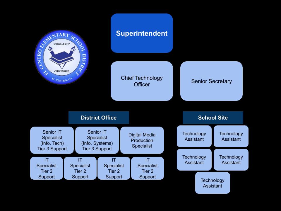 ECESD Technology Organizational Chart