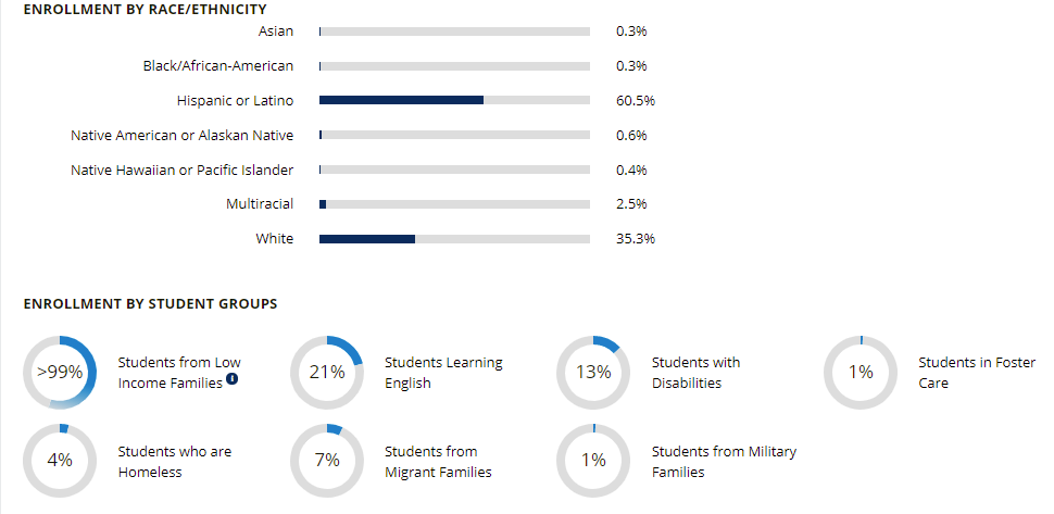 Demographic information about the Caldwell School District